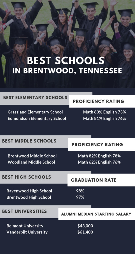 Infographic Showing the Best Schools in Brentwood, TN